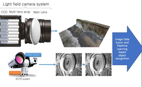 3D measurement using multi-lens array an…