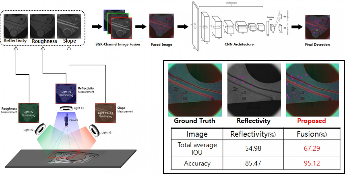 Multi-Channel Deep-learning Based Auto Defect Detection System using Feature Fus…